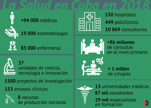 datos-salud-cuba-2018-580×415
