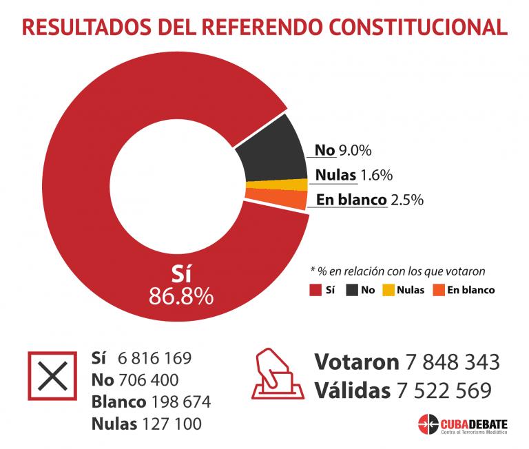 resultados-referendo-1-768×652