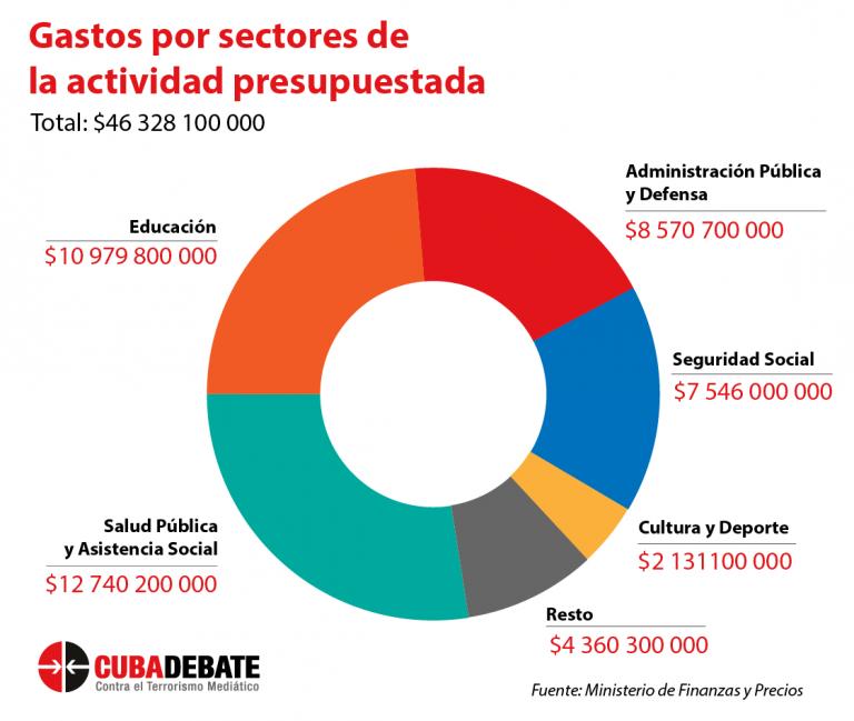 PIB_Cuba2020