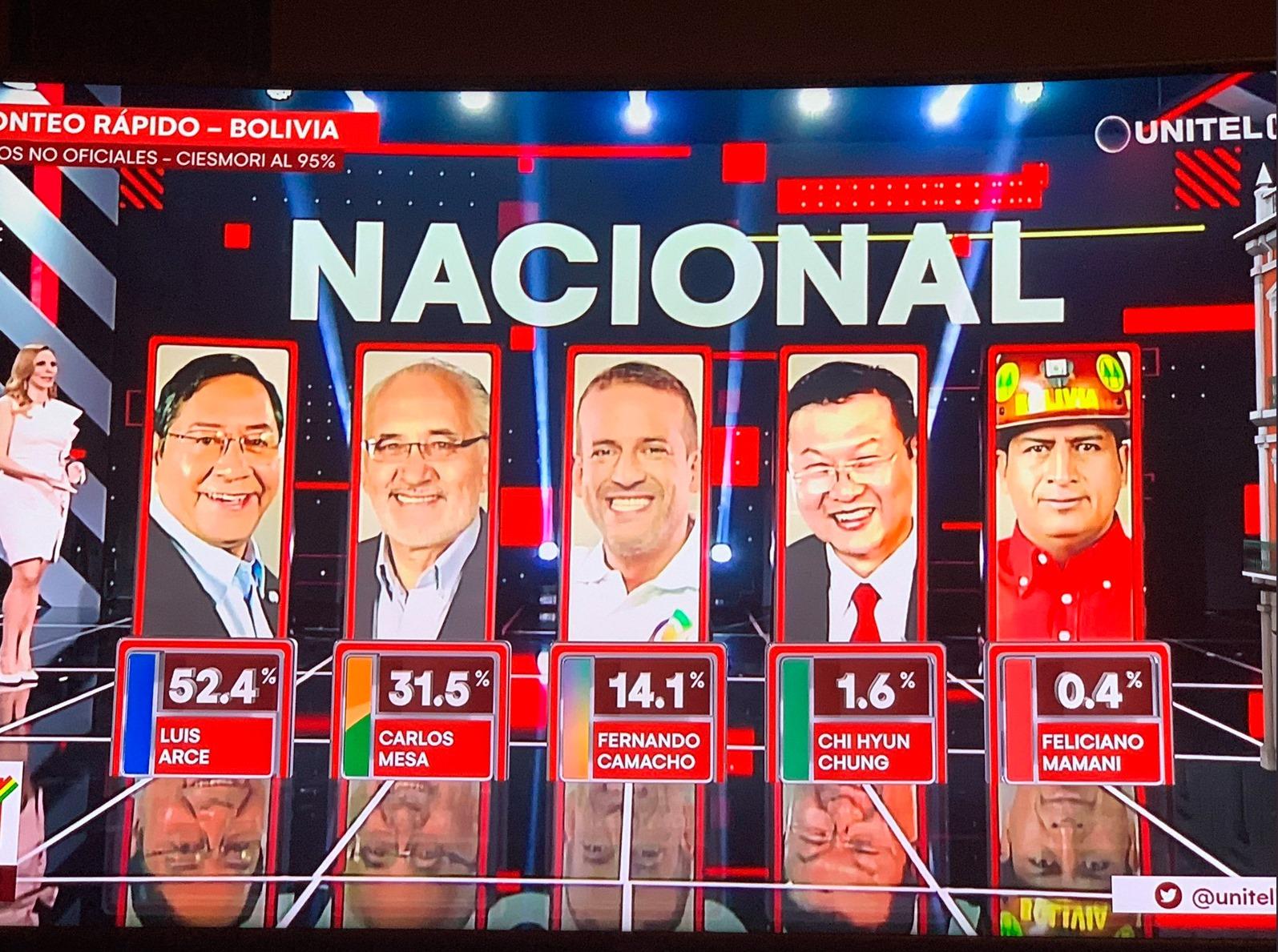 Bolivia_valresultat