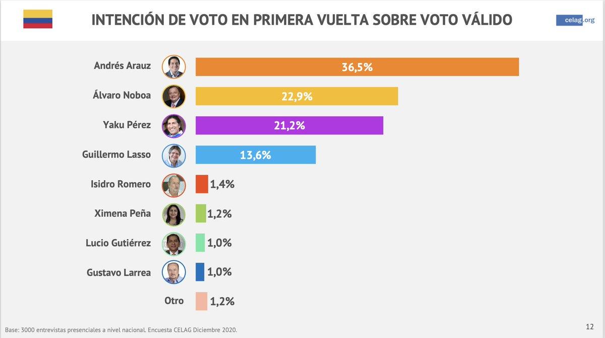 Ecuador_kandidater