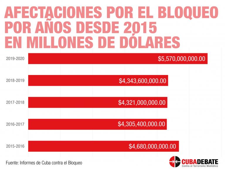 bloqueo-cuba-afectaciones-2015-2020-768×584